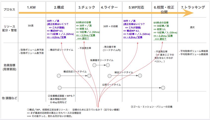 SEOの仕組みと実績:KPI計測