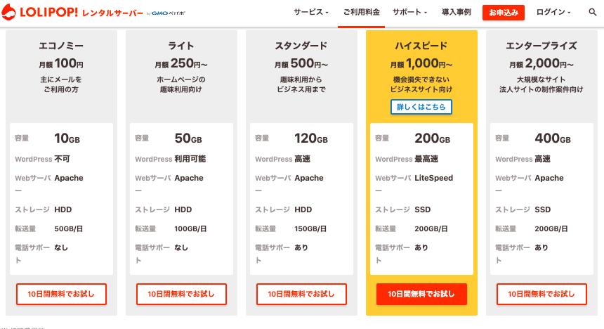 ロリポップ!のレンタルサーバーの料金プランと機能