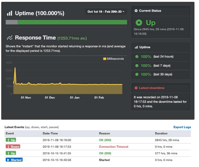 mixhost(ミックスホスト)レンタルサーバーの稼働状況・ダウンタイム