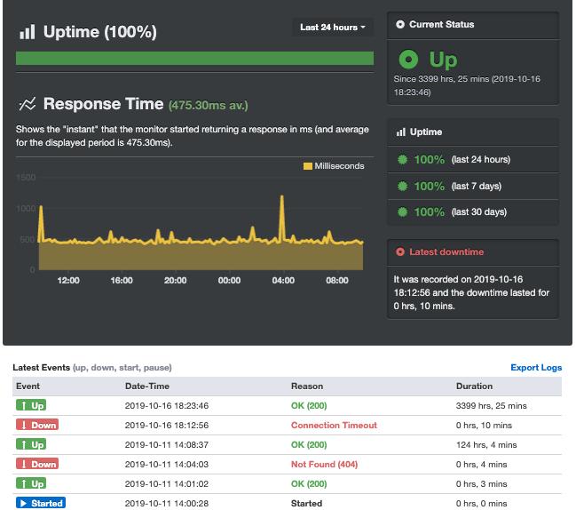 さくらのレンタルサーバーの稼働状況・ダウンタイム