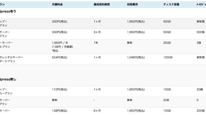 【格安レンタルサーバー比較】月額500円台以下の安くておすすめの8つのプラン