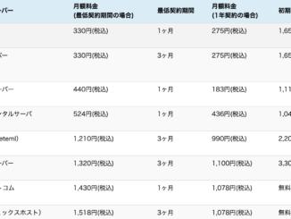 【レンタルサーバー・料金プラン比較】8種類のレンタルサーバーの料金・機能を検証